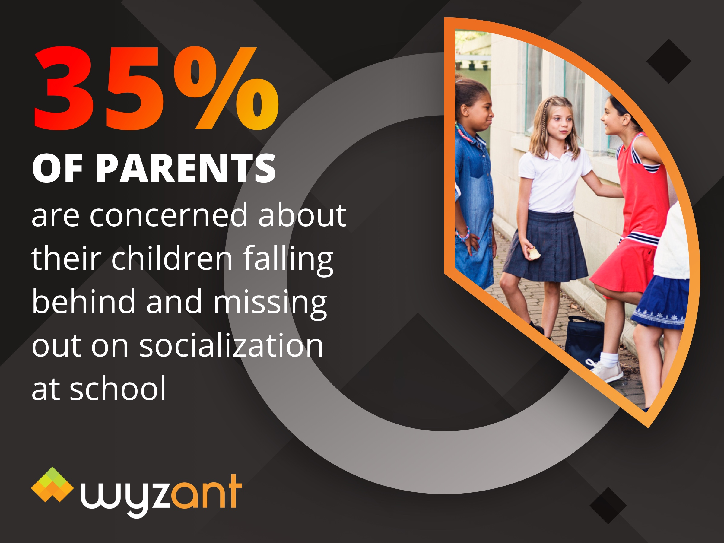 35 of parents are concerned about their children missing out on socialization at school