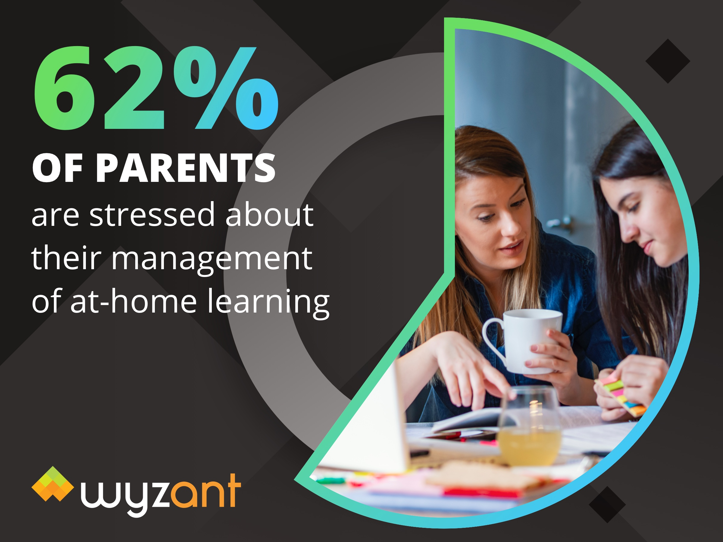 62 of parents are stressed about their management of athome learning
