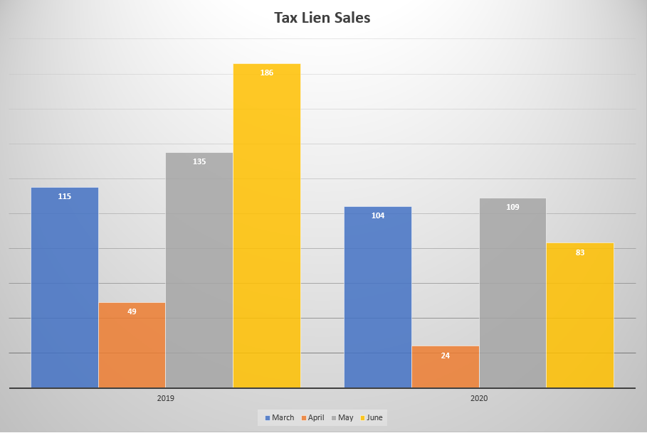 Comparison of Total Tax Lien Sales by Month