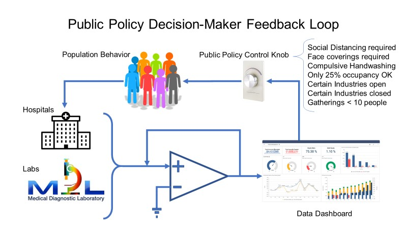 Schematic of the feedback loop between the healthcare dashboard outputs public policy restrictions placed on the population which then affects the hospitals and testing labs which generate the input data which goes back into the dashboard