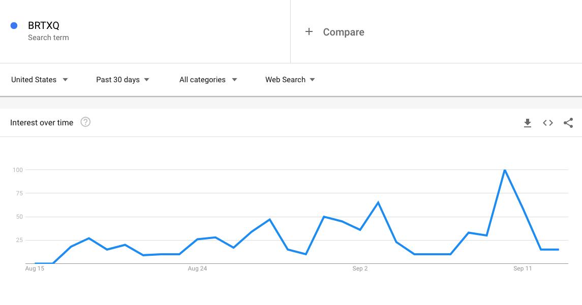 BRTXQ Trending