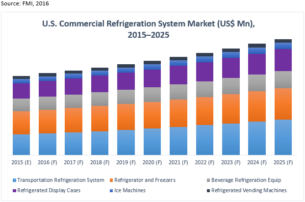 U S  Commercial Refrigeration Systems Market: Transportation
