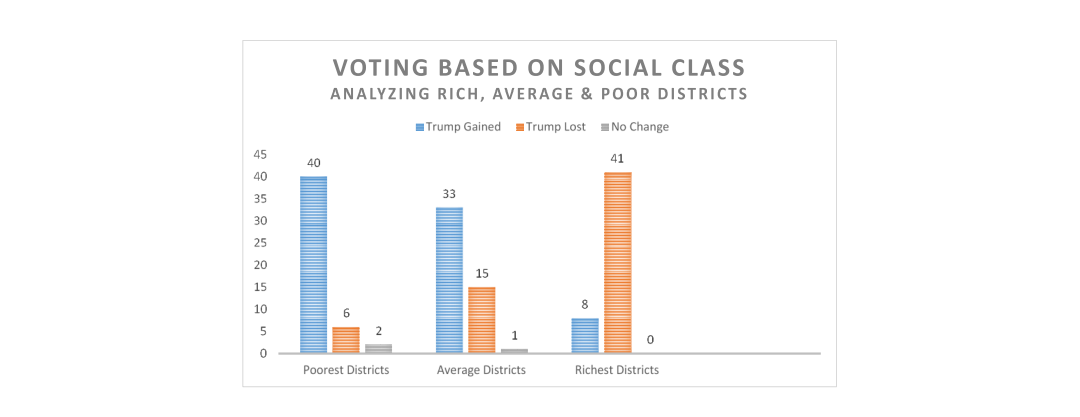Voting Based on Social Class