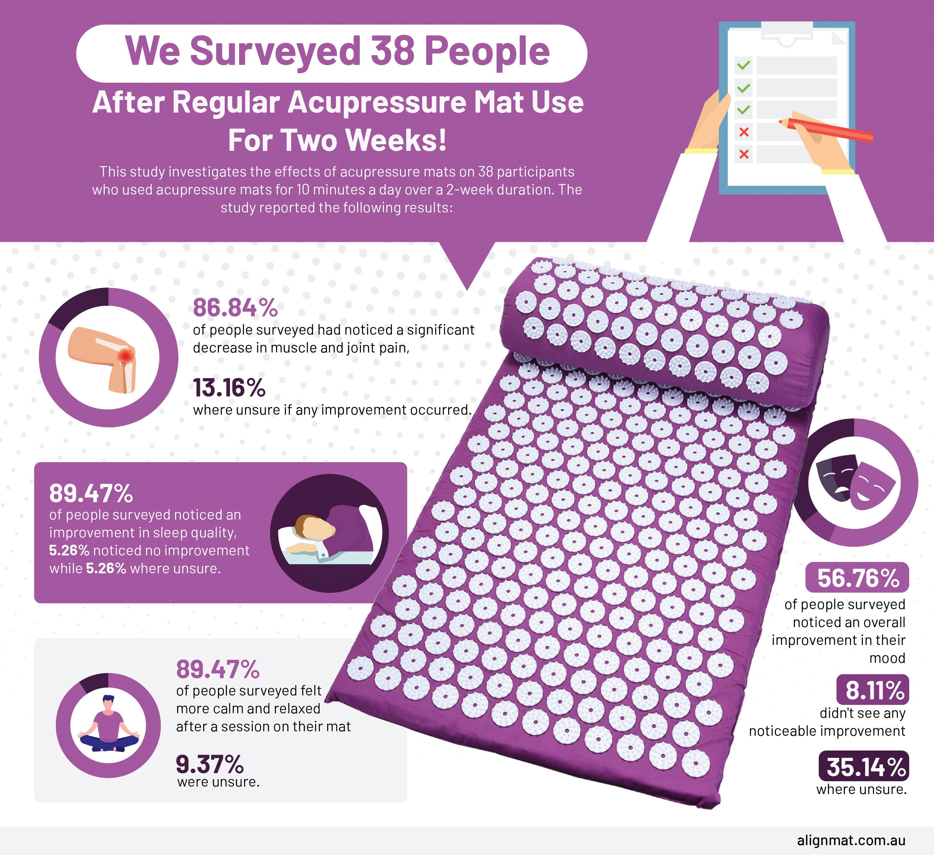 Acuppresure mat Surveyed 1