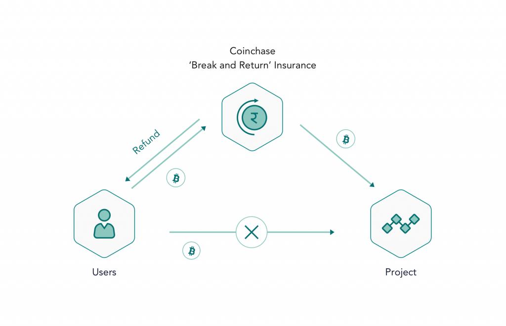 coinchase introduces  u2018break and return u2019 insurance  the money back guarantee for blockchain