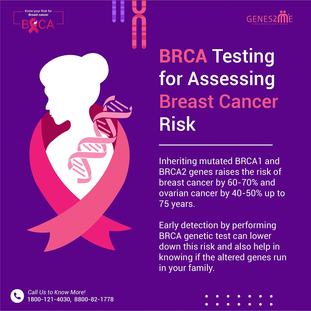 BRCA Testing for Assessing Breast Cancer Risk