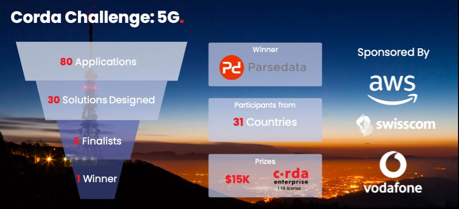 Parsedata Corda 5G Overview