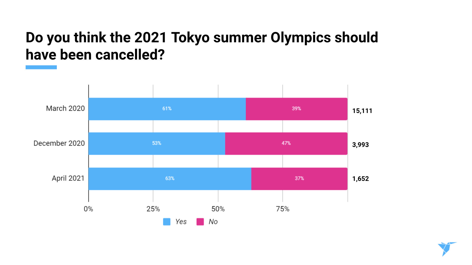 Tokyo survey