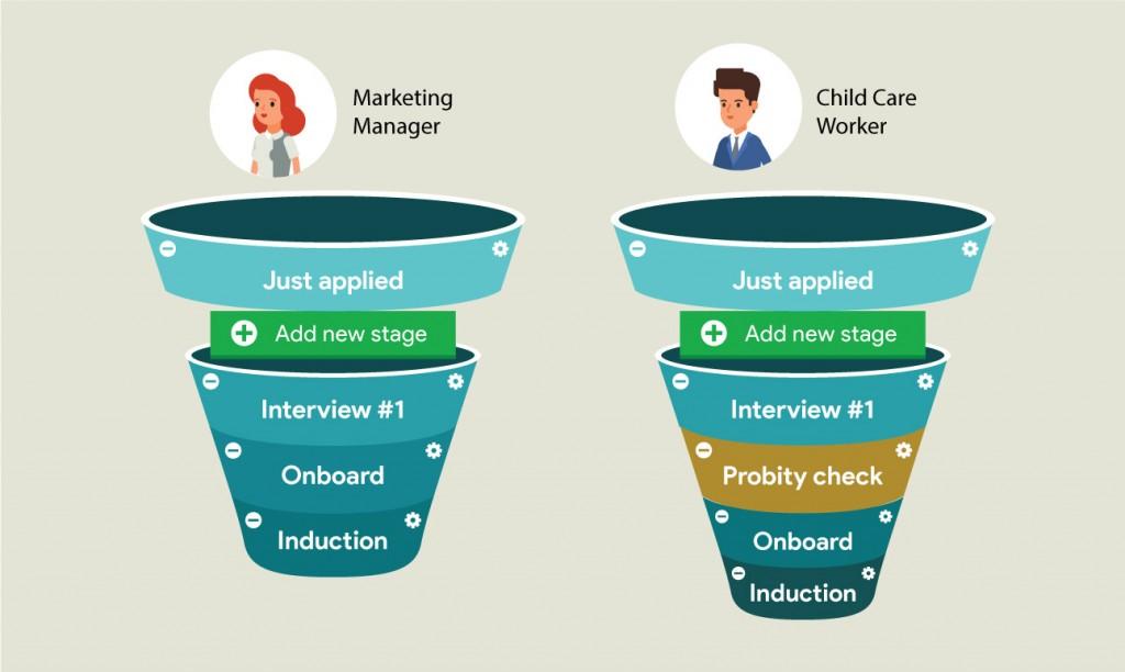 MyRecruitment HR funnels