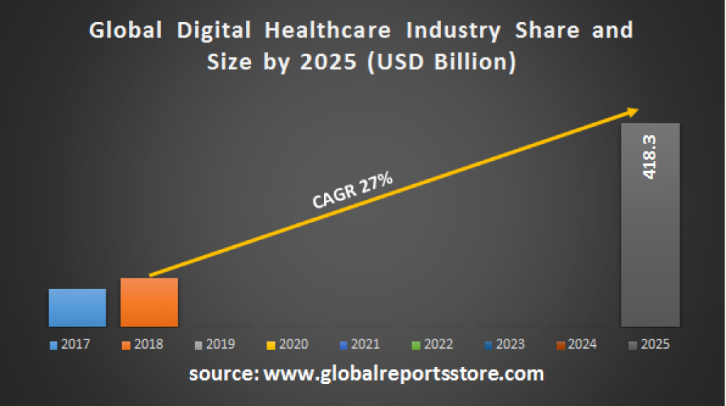 Digital Healthcare Industry Outlook to 2025