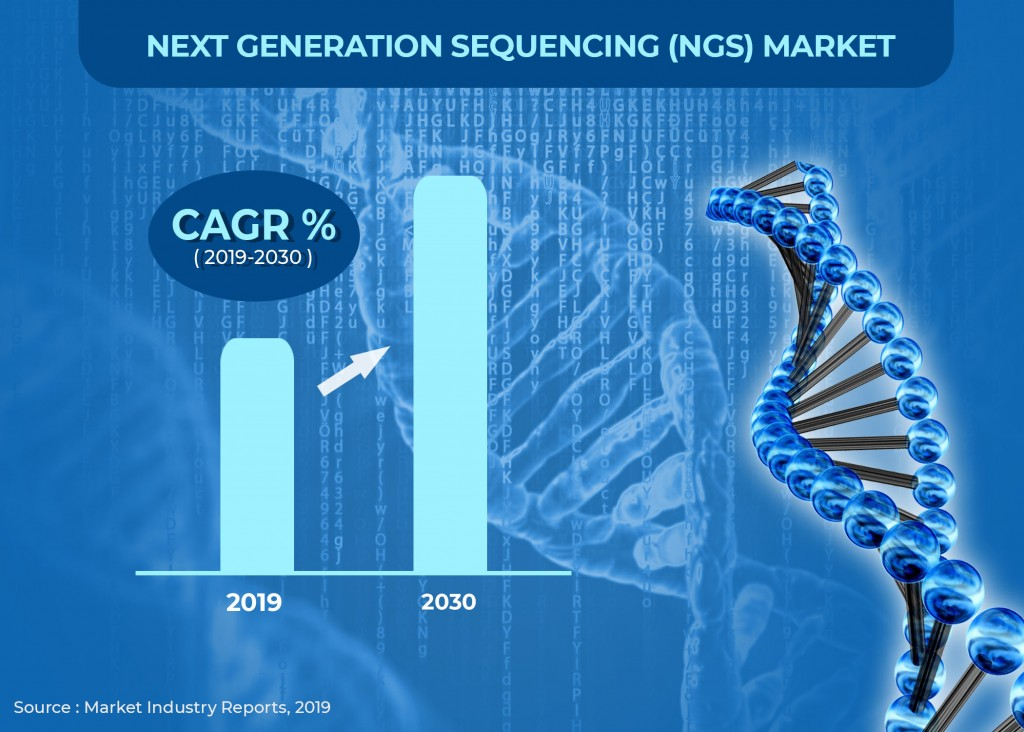 Next generation sequencing NGS Market