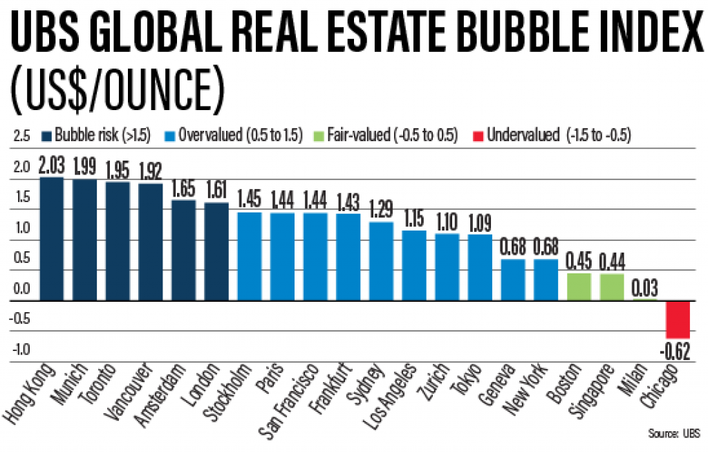 Six global cities are considered bubble risk while a further