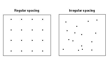 [O-Image] Regular and irregular mesh point spacing