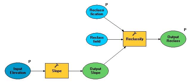 [O-Image] sample reclassify model