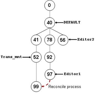 [O-Image] State tree after Editor1 is reconciled to Trans_mnt