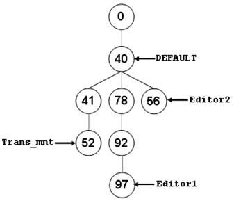 [O-Image] State tree before reconcile