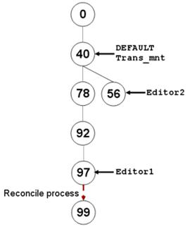 [O-Image] State tree after Editor1 reconciles