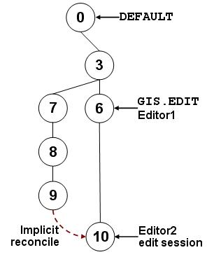 [O-Image] State tree 9