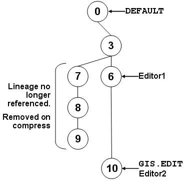 [O-Image] State tree 10