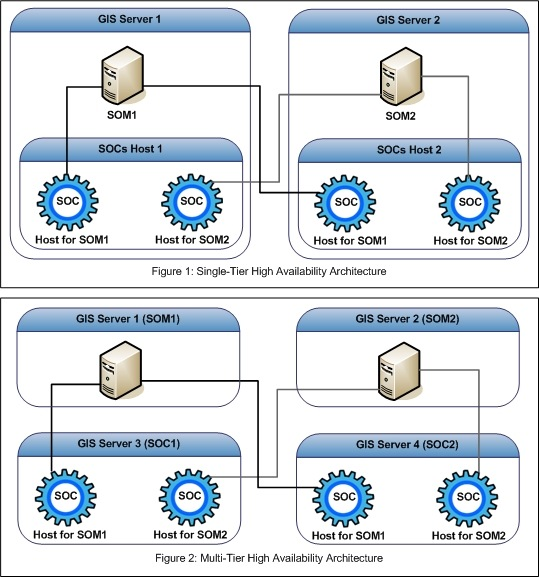 [O-Image] ArcGIS Server (Solaris/Linux) High Availability Configuration