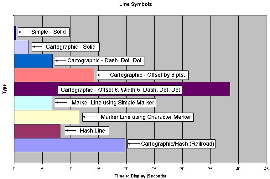 [O-Image] Line Symbol Performance