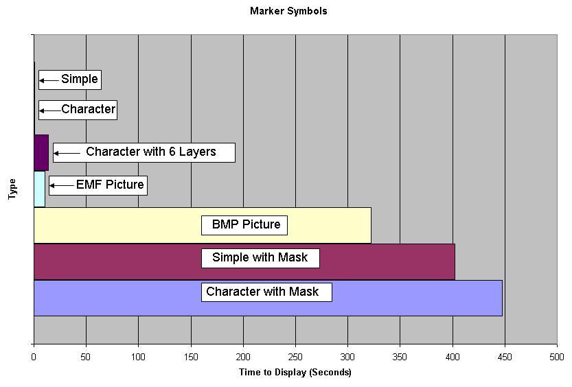 [O-Image] Marker Symbol Performance