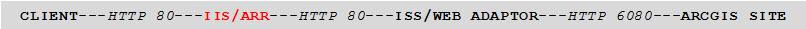 [O-Image] [O] Deploy IIS ARR