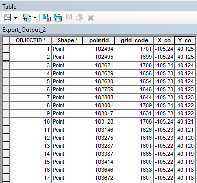 Attribute table showing the selected points