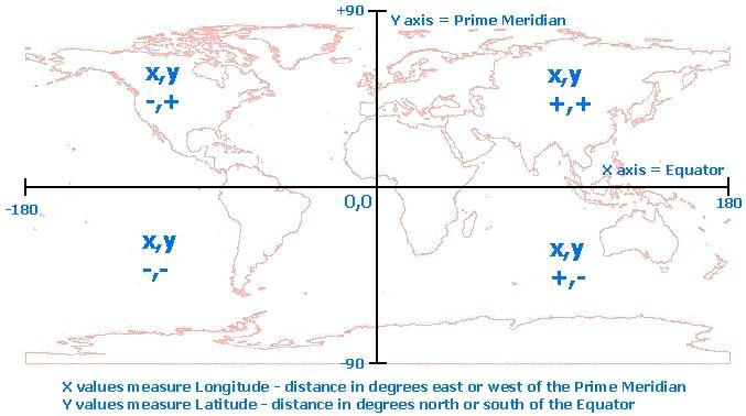 [O-Image] Decimal degree coordinates and signs
