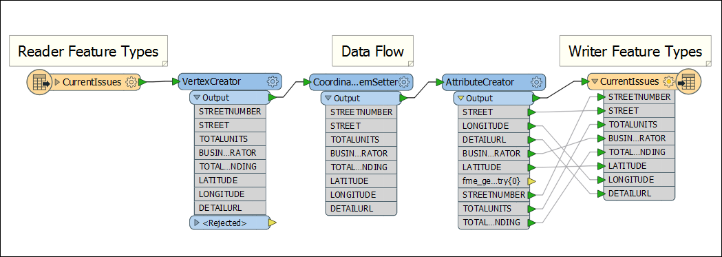 An image of the data flow diagram.