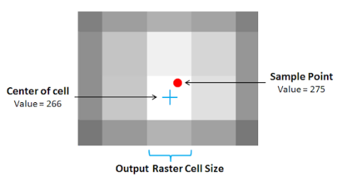 Image showing the center of the output raster is not located exactly at the sample point.