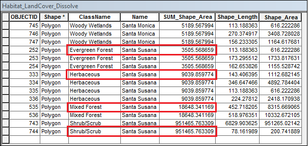 This is the attribute table of the dissolved layer showing the SUM shape area column