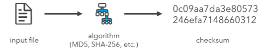 Image of the process to verify the checksum of a file.