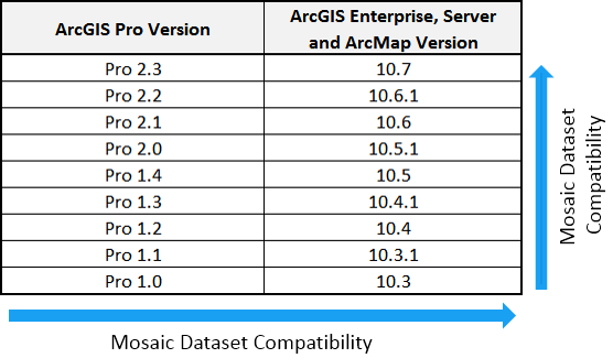 table of version compatibility