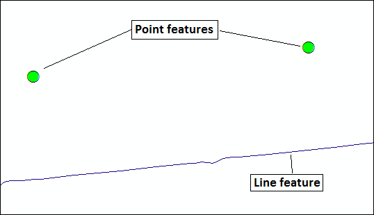 Point features and line feature