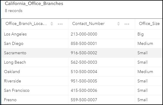 The attribute table containing the Office_Size  and Contact_Number fields of the California_Office_Branches layer.