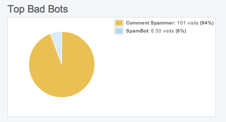 comment-spammer