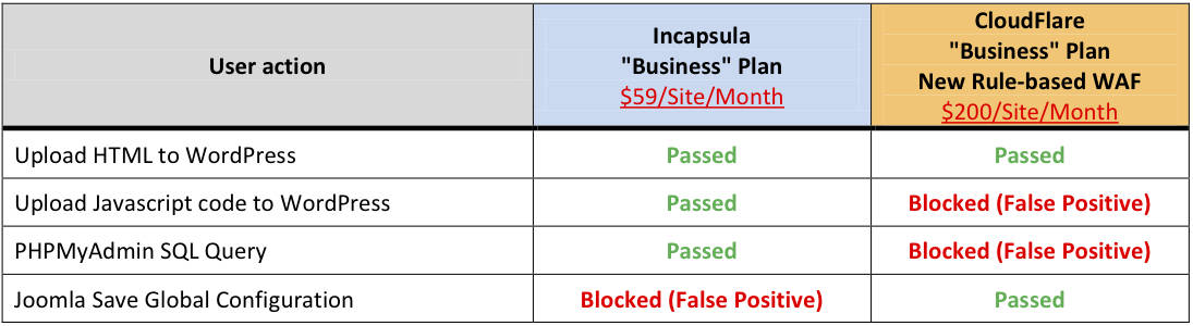 Imperva Incapsula Review: CloudFlare vs Incapsula: Web
