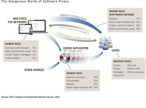 Software Piracy Articles