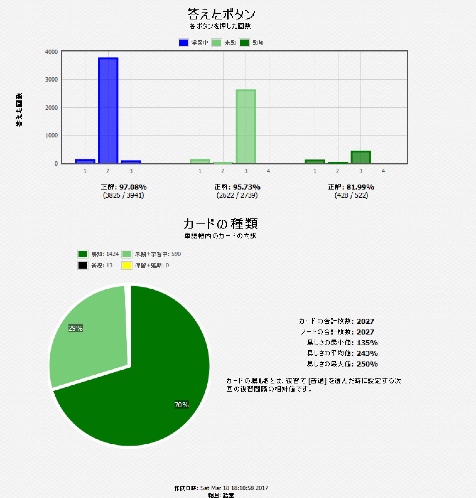 [Image: Anki+03-18+18_11_30-%E7%B5%B1%E8%A8%88.png]