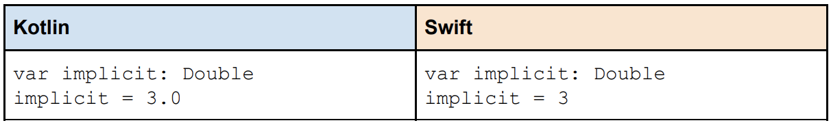 Kotlin vs  Swift, Not So Different After All
