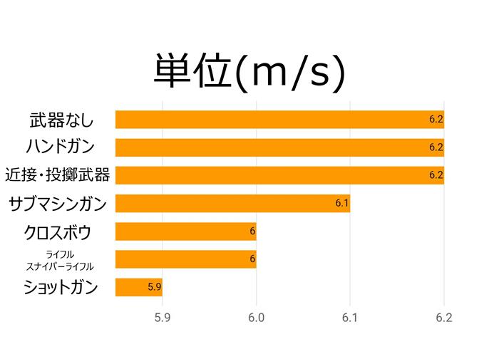 PUBG_速度比較2