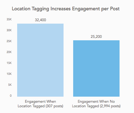 graph on location tagging increasing engagement per post