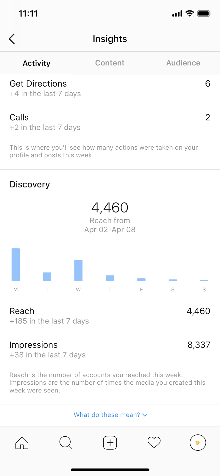 instagram-statistics-how-to-read-instagram-insights-in-2022-insight-caja-blogs