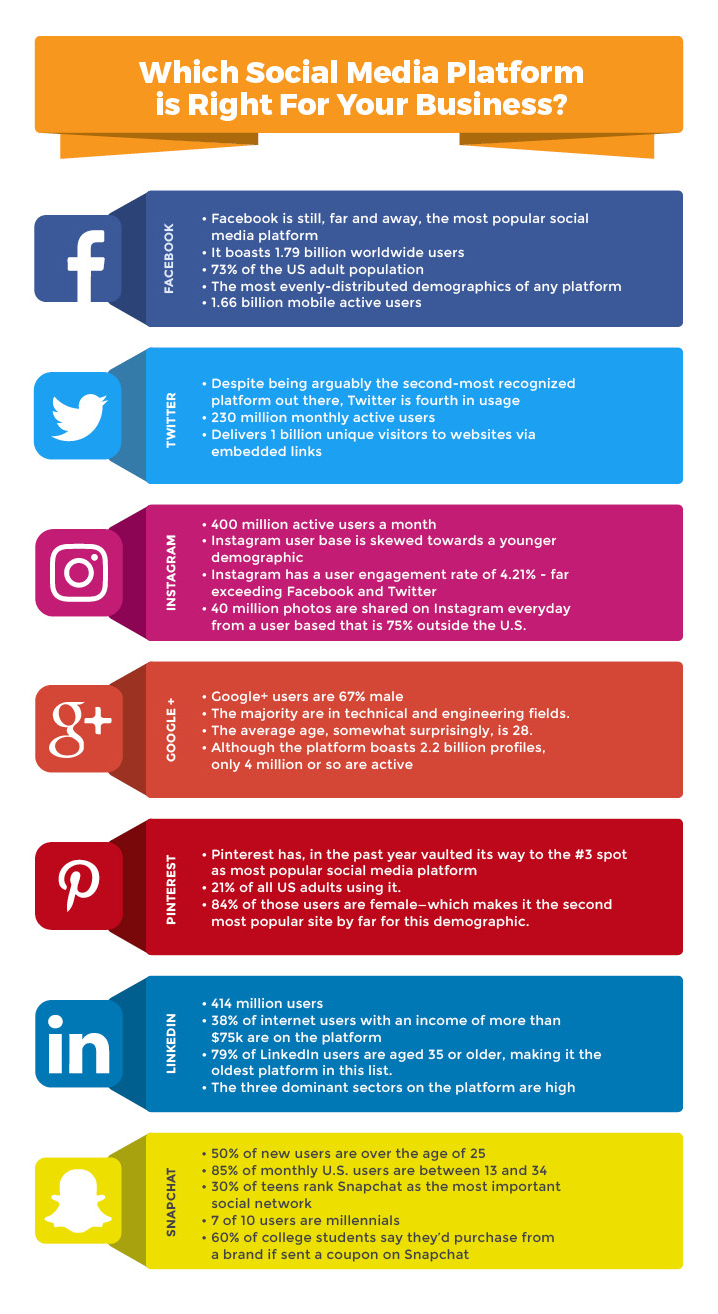 The 11 Step Dead-Simple Social Media Marketing Plan