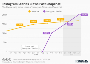 Instagram Story Views: The Algorithm Behind the Order of Who