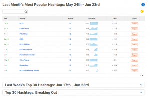 Incredible hashtag analytics from Hashtagify
