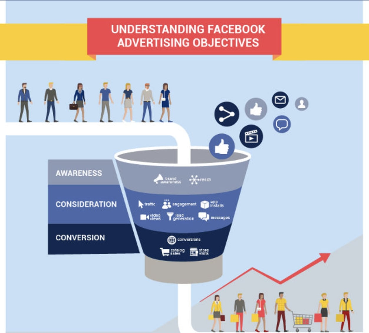 Do Facebook Ads work for Small Business? We investigate