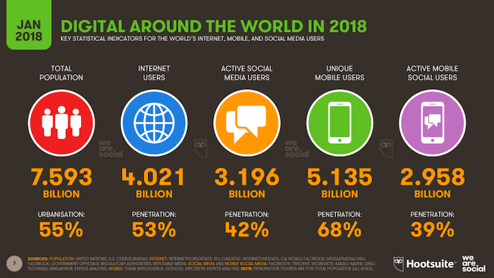 Hootsuite Social Media Statics for 2018 | Jumper Media