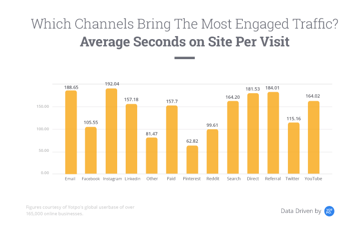 Which Channels Bring the Most Engaged Traffic | Jumper Media